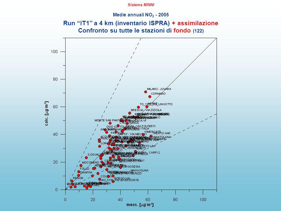 Sistema MINNI Medie annuali NO 2 - 2005 Run IT1 a 4 km (inventario ISPRA) + assimilazione Confronto su tutte le stazioni di fondo (122)