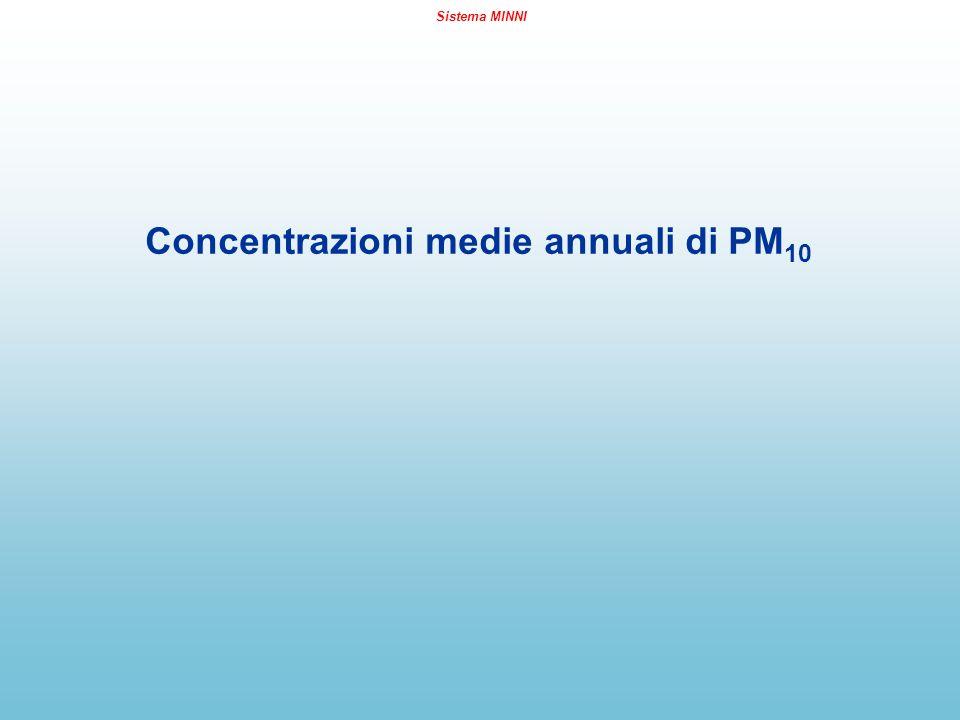 Sistema MINNI Concentrazioni medie annuali di PM 10