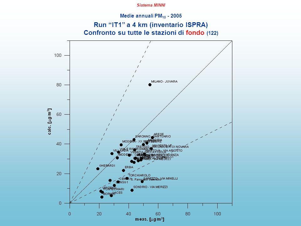 Sistema MINNI Medie annuali PM 10 - 2005 Run IT1 a 4 km (inventario ISPRA) Confronto su tutte le stazioni di fondo (122)