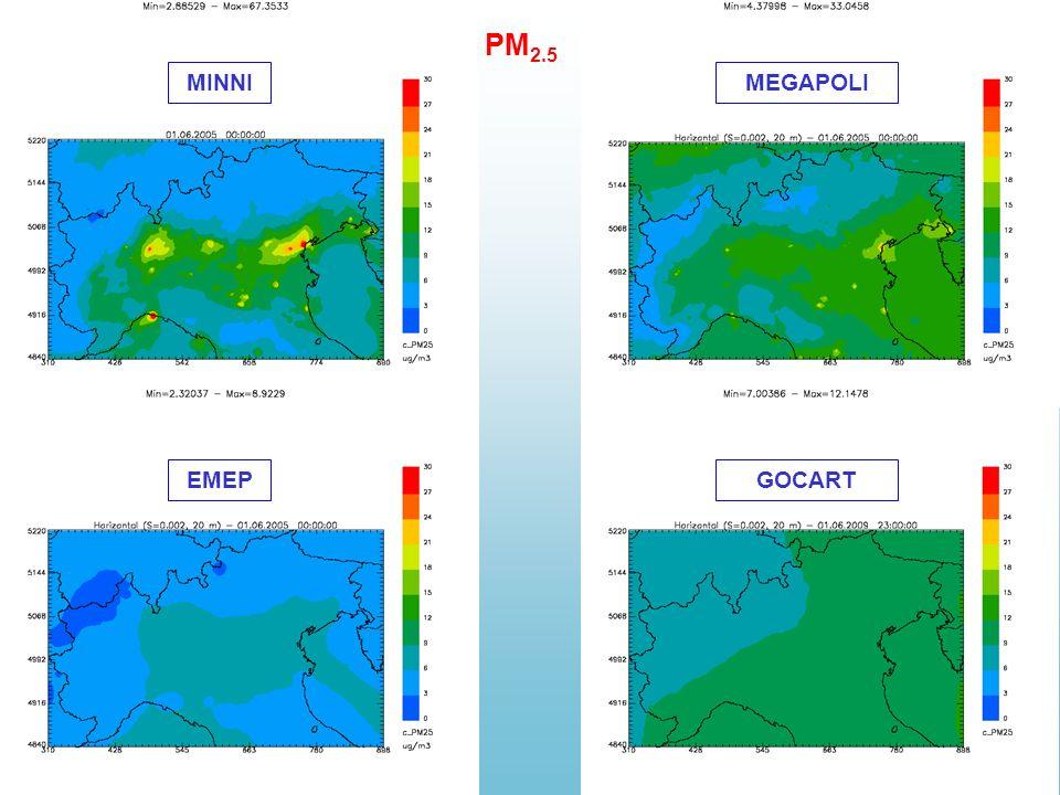 PM 2.5 MINNIMEGAPOLI EMEPGOCART