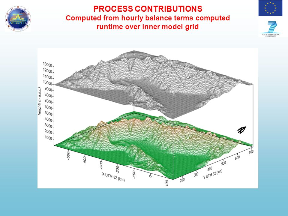 Sistema MINNI Medie annuali NO 2 - 2005 Run IT1 a 4 km (inventario ISPRA) + assimilazione