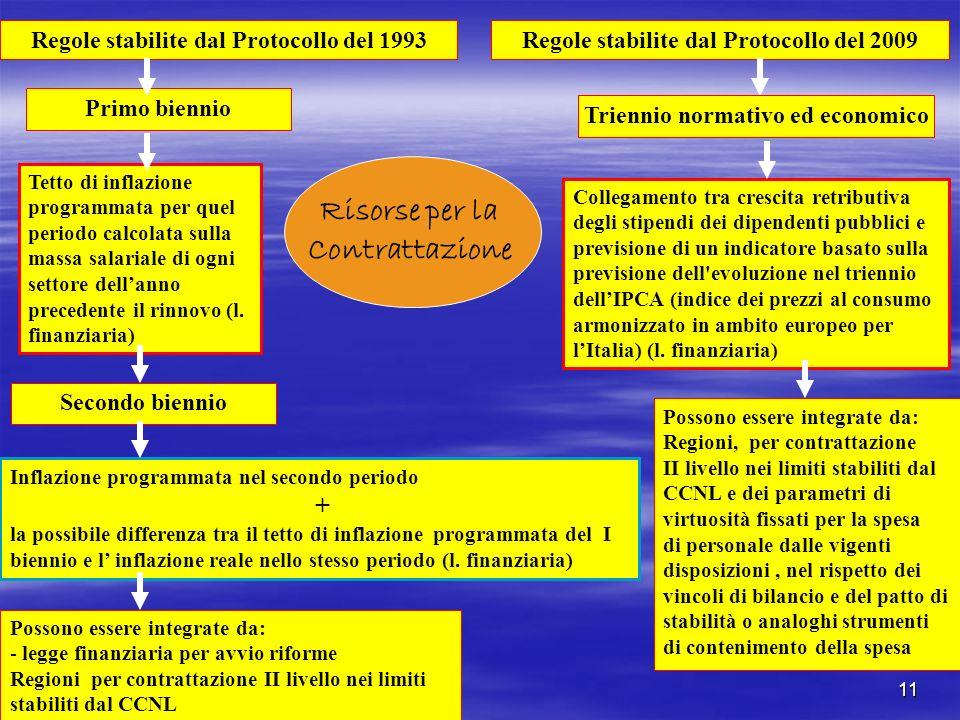 11 Risorse per la Contrattazione Regole stabilite dal Protocollo del 1993 Primo biennio Tetto di inflazione programmata per quel periodo calcolata sul