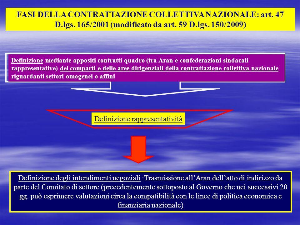 FASI DELLA CONTRATTAZIONE COLLETTIVA NAZIONALE: art. 47 D.lgs. 165/2001 (modificato da art. 59 D.lgs. 150/2009) Definizione mediante appositi contratt
