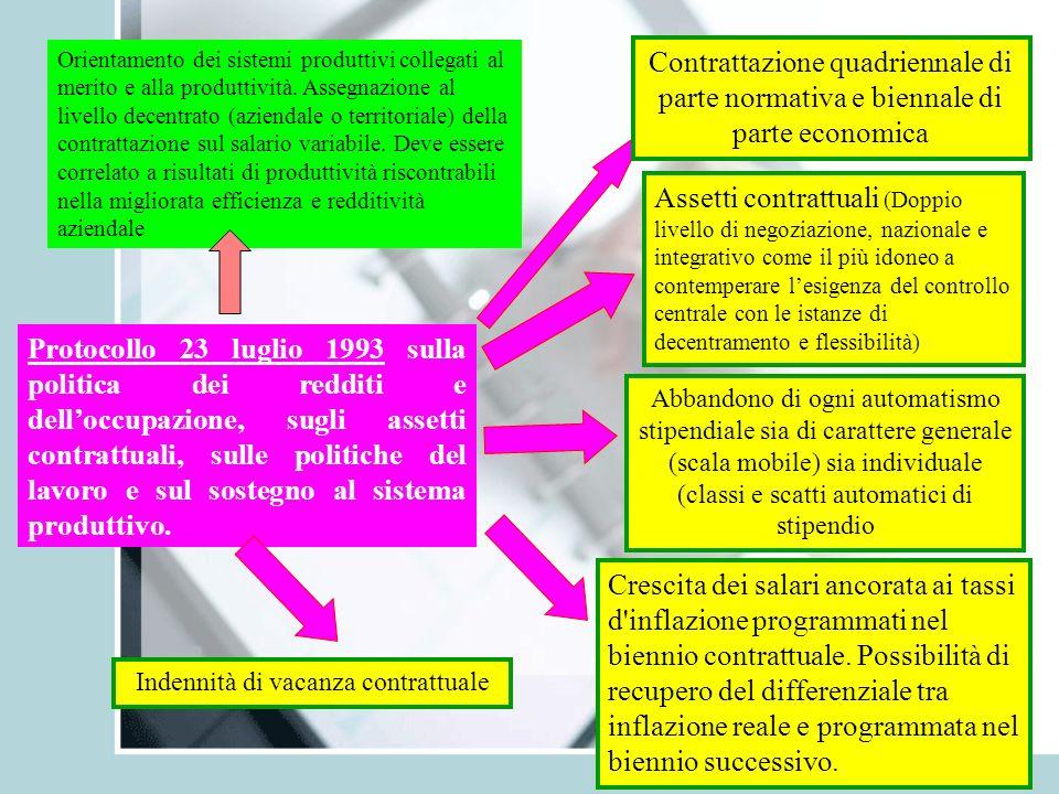 2 Protocollo 23 luglio 1993 sulla politica dei redditi e delloccupazione, sugli assetti contrattuali, sulle politiche del lavoro e sul sostegno al sis