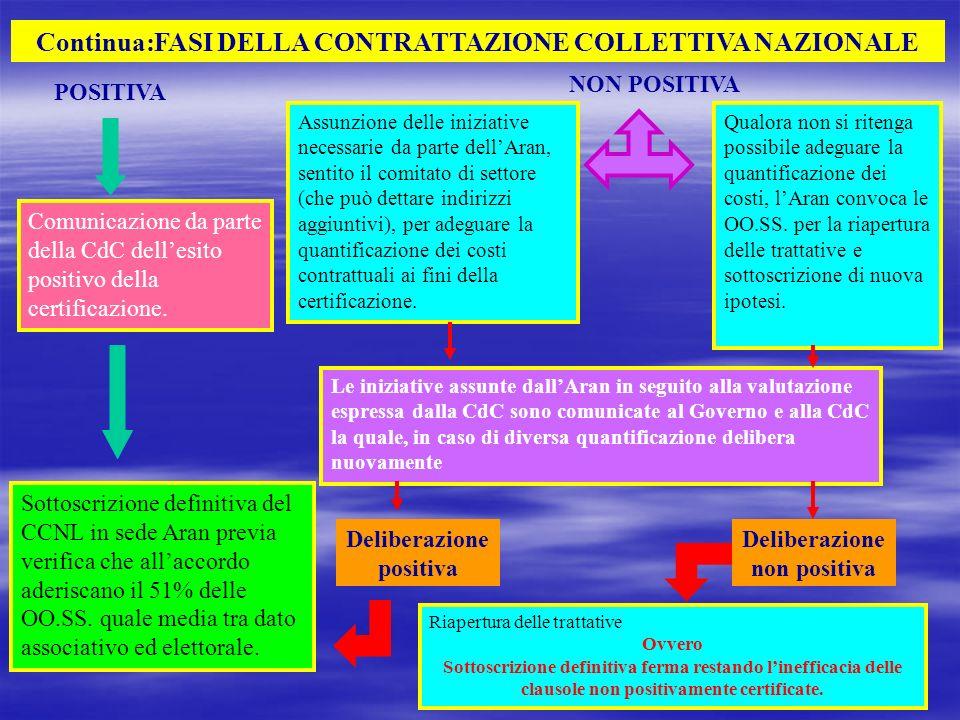 POSITIVA Continua:FASI DELLA CONTRATTAZIONE COLLETTIVA NAZIONALE Comunicazione da parte della CdC dellesito positivo della certificazione. NON POSITIV