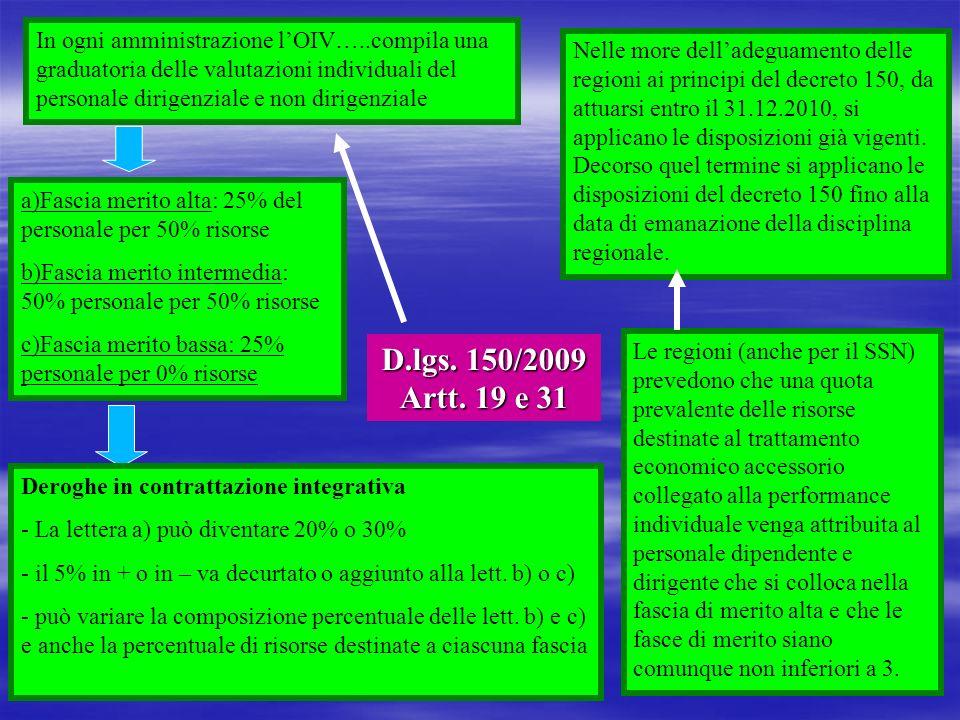 D.lgs. 150/2009 Artt. 19 e 31 In ogni amministrazione lOIV…..compila una graduatoria delle valutazioni individuali del personale dirigenziale e non di