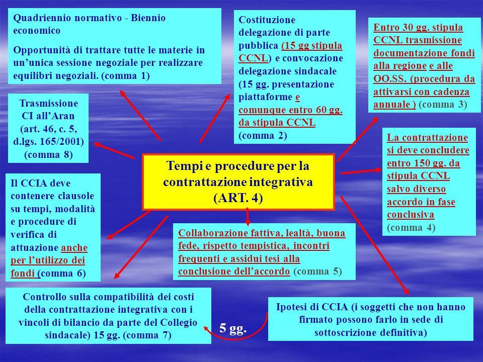 Tempi e procedure per la contrattazione integrativa (ART. 4) Quadriennio normativo - Biennio economico Opportunità di trattare tutte le materie in unu