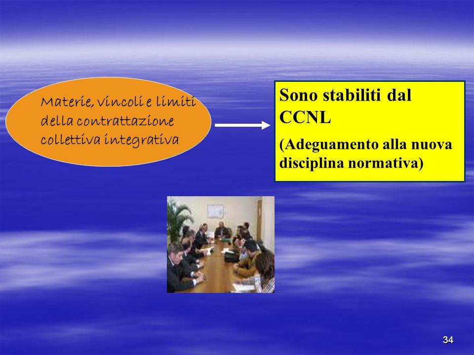 34 Materie, vincoli e limiti della contrattazione collettiva integrativa Sono stabiliti dal CCNL (Adeguamento alla nuova disciplina normativa)