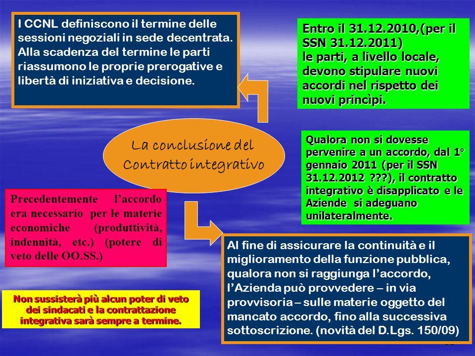 35 La conclusione del Contratto integrativo I CCNL definiscono il termine delle sessioni negoziali in sede decentrata. Alla scadenza del termine le pa