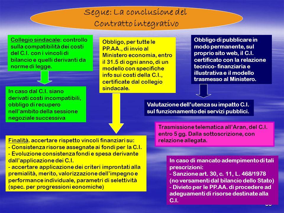 36 Segue: La conclusione del Contratto integrativo Collegio sindacale: controllo sulla compatibilità dei costi del C.I. con i vincoli di bilancio e qu