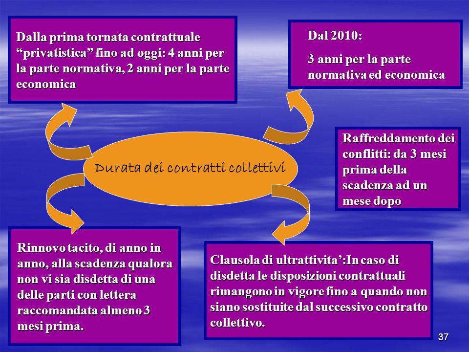 37 Durata dei contratti collettivi Dalla prima tornata contrattuale privatistica fino ad oggi: 4 anni per la parte normativa, 2 anni per la parte econ