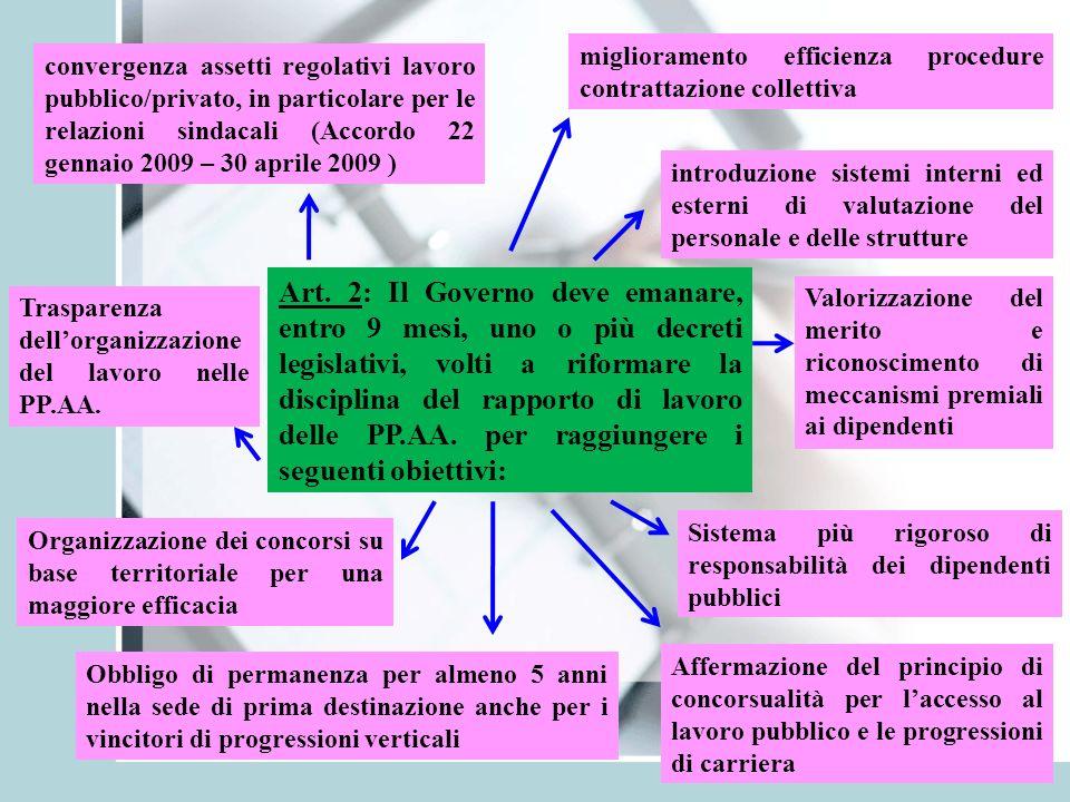Art. 2: Il Governo deve emanare, entro 9 mesi, uno o più decreti legislativi, volti a riformare la disciplina del rapporto di lavoro delle PP.AA. per