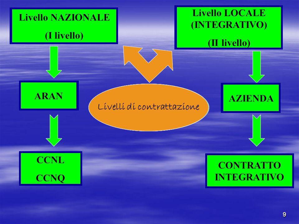 9 Livelli di contrattazione Livello NAZIONALE (I livello) Livello LOCALE (INTEGRATIVO) (II livello) ARAN AZIENDA CCNL CCNQ CONTRATTO INTEGRATIVO Livel