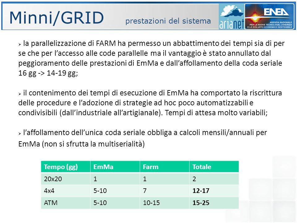 Minni/GRID prestazioni del sistema la parallelizzazione di FARM ha permesso un abbattimento dei tempi sia di per se che per laccesso alle code parallelle ma il vantaggio è stato annullato dal peggioramento delle prestazioni di EmMa e dallaffollamento della coda seriale 16 gg -> 14-19 gg; il contenimento dei tempi di esecuzione di EmMa ha comportato la riscrittura delle procedure e ladozione di strategie ad hoc poco automatizzabili e condivisibili (dallindustriale allartigianale).
