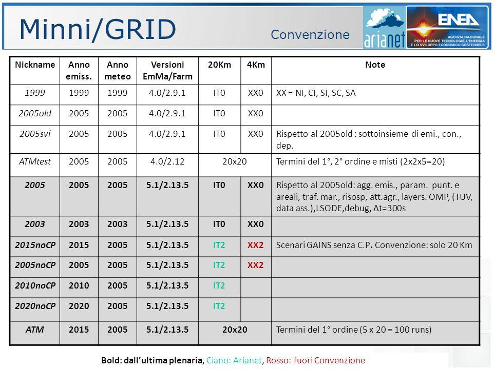 Minni/GRID Convenzione NicknameAnno emiss.