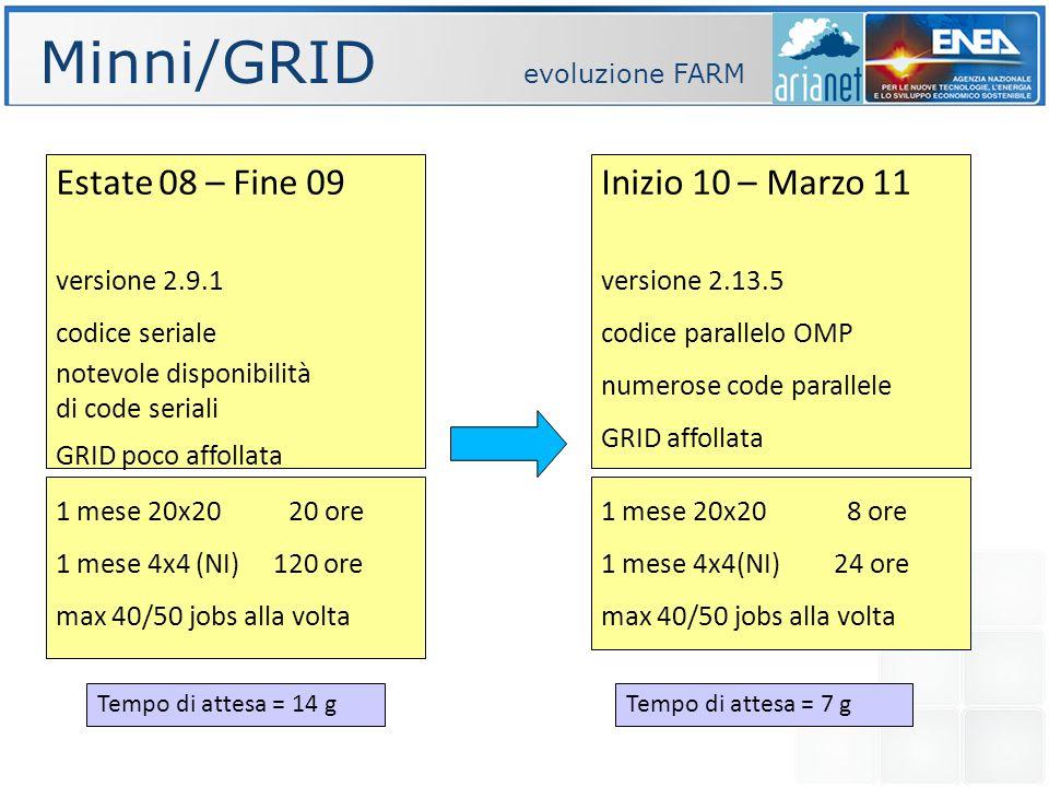 Minni/GRID evoluzione FARM Estate 08 – Fine 09 versione 2.9.1 codice seriale notevole disponibilità di code seriali GRID poco affollata Inizio 10 – Marzo 11 versione 2.13.5 codice parallelo OMP numerose code parallele GRID affollata 1 mese 20x20 20 ore 1 mese 4x4 (NI) 120 ore max 40/50 jobs alla volta Tempo di attesa = 14 g 1 mese 20x20 8 ore 1 mese 4x4(NI) 24 ore max 40/50 jobs alla volta Tempo di attesa = 7 g