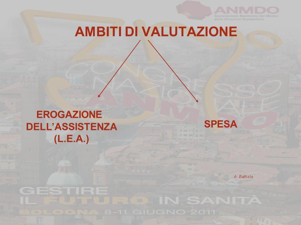 AMBITI DI VALUTAZIONE A. Battista EROGAZIONE DELLASSISTENZA (L.E.A.) SPESA