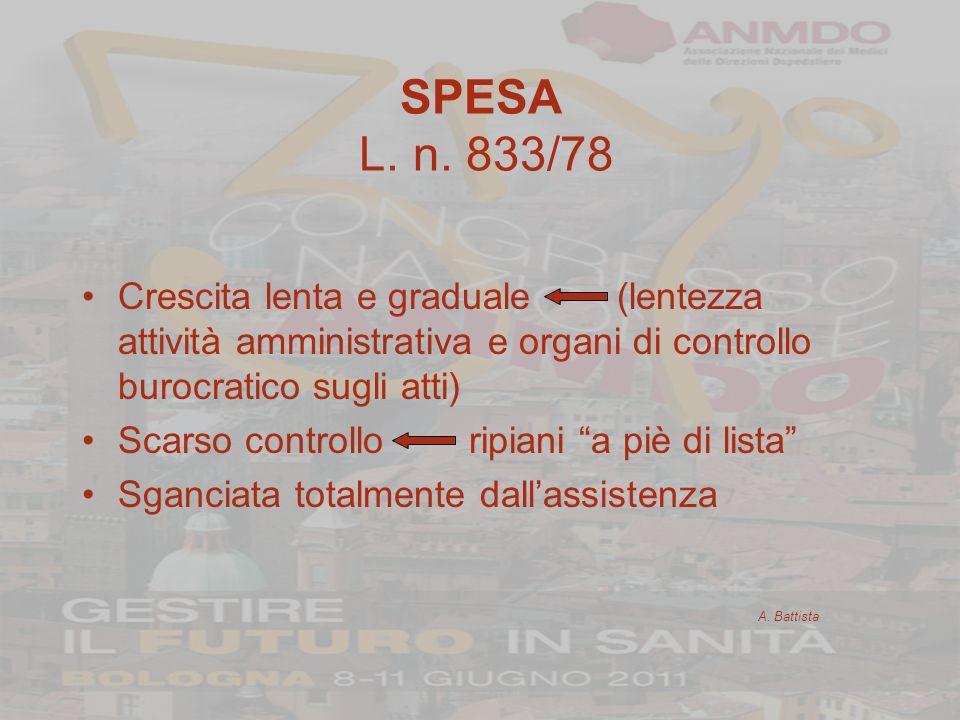 SPESA L. n. 833/78 Crescita lenta e graduale (lentezza attività amministrativa e organi di controllo burocratico sugli atti) Scarso controllo ripiani