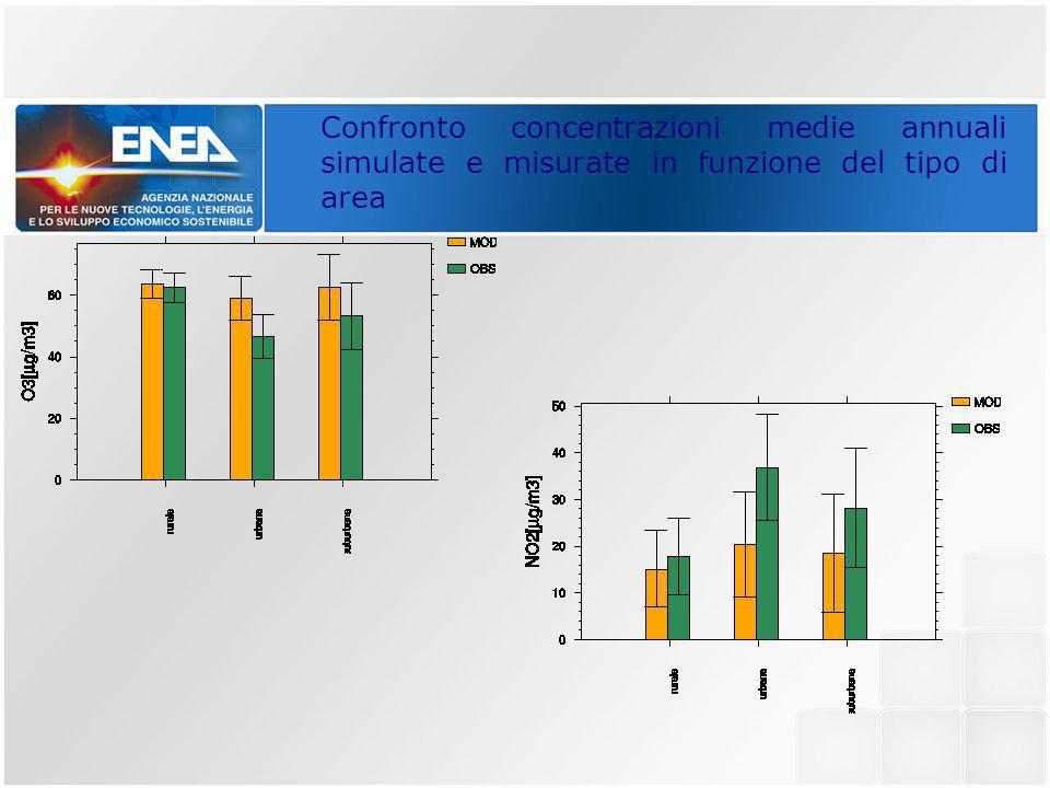 Confronto concentrazioni medie annuali simulate e misurate in funzione del tipo di area