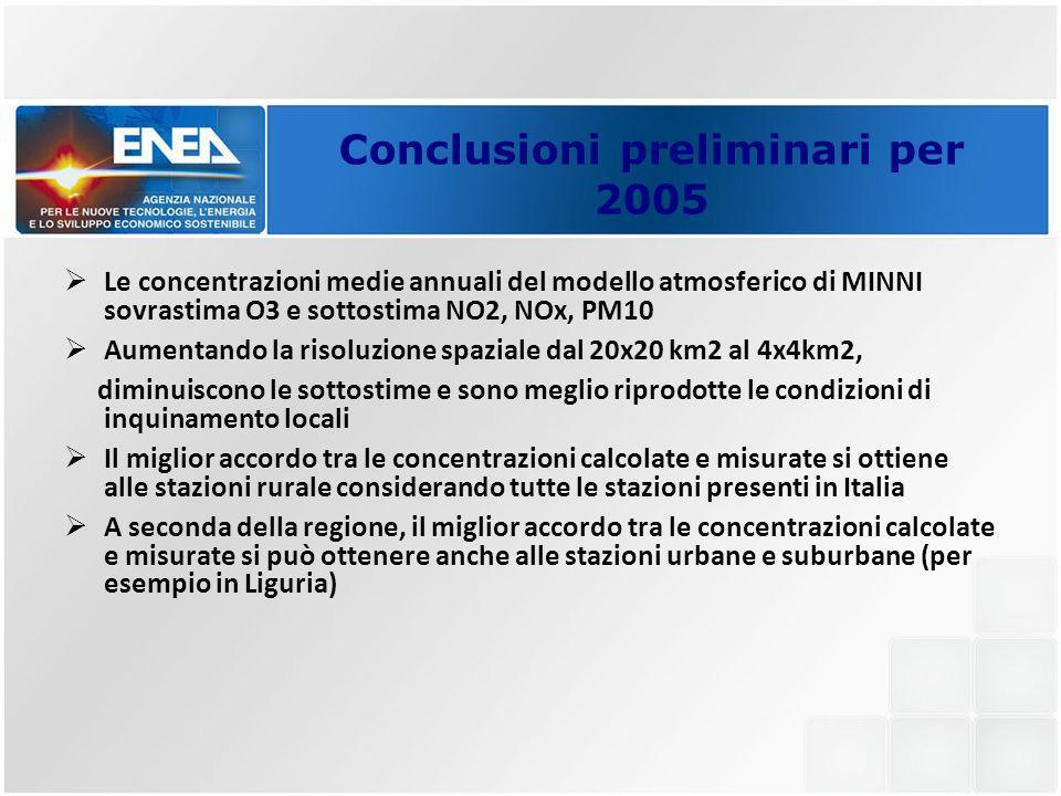 Conclusioni preliminari per 2005 Le concentrazioni medie annuali del modello atmosferico di MINNI sovrastima O3 e sottostima NO2, NOx, PM10 Aumentando la risoluzione spaziale dal 20x20 km2 al 4x4km2, diminuiscono le sottostime e sono meglio riprodotte le condizioni di inquinamento locali Il miglior accordo tra le concentrazioni calcolate e misurate si ottiene alle stazioni rurale considerando tutte le stazioni presenti in Italia A seconda della regione, il miglior accordo tra le concentrazioni calcolate e misurate si può ottenere anche alle stazioni urbane e suburbane (per esempio in Liguria)