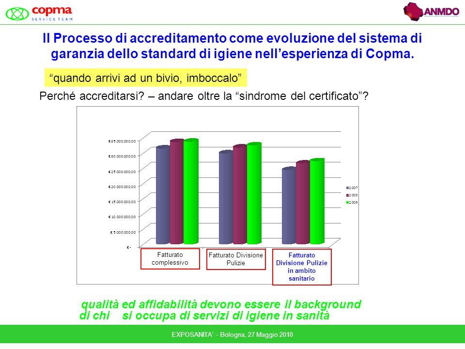 EXPOSANITA - Bologna, 27 Maggio 2010 Il Processo di accreditamento come evoluzione del sistema di garanzia dello standard di igiene nellesperienza di Copma.
