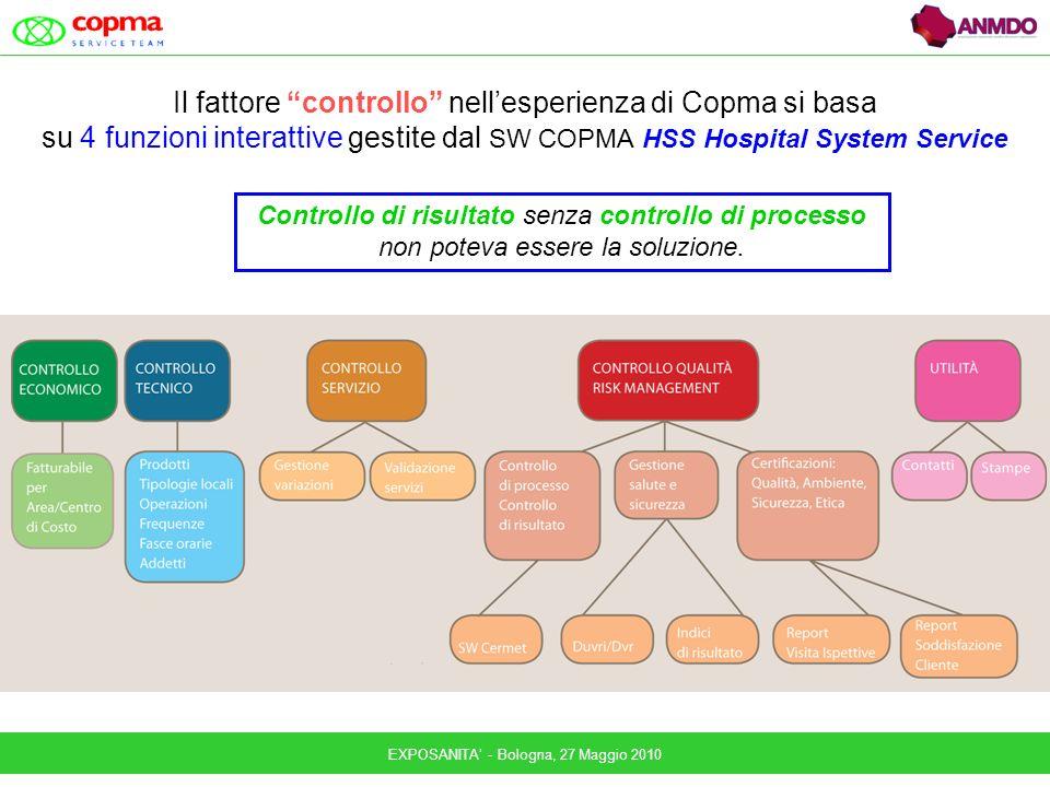 EXPOSANITA - Bologna, 27 Maggio 2010 Il fattore controllo nellesperienza di Copma si basa su 4 funzioni interattive gestite dal SW COPMA HSS Hospital System Service Controllo di risultato senza controllo di processo non poteva essere la soluzione.
