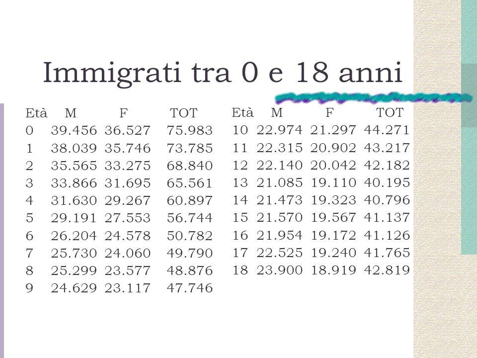 Immigrati tra 0 e 18 anni Età M F TOT 0 39.456 36.527 75.983 1 38.039 35.746 73.785 2 35.565 33.275 68.840 3 33.866 31.695 65.561 4 31.630 29.267 60.8
