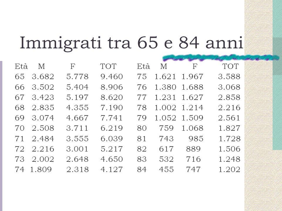 Immigrati tra 65 e 84 anni Età M F TOT 65 3.682 5.778 9.460 66 3.502 5.404 8.906 67 3.423 5.197 8.620 68 2.835 4.355 7.190 69 3.074 4.667 7.741 70 2.5
