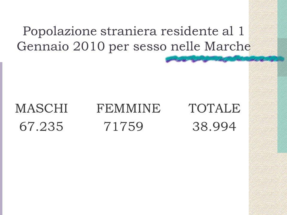 Popolazione straniera residente al 1 Gennaio 2010 per sesso nelle Marche MASCHI FEMMINE TOTALE 67.235 71759 38.994