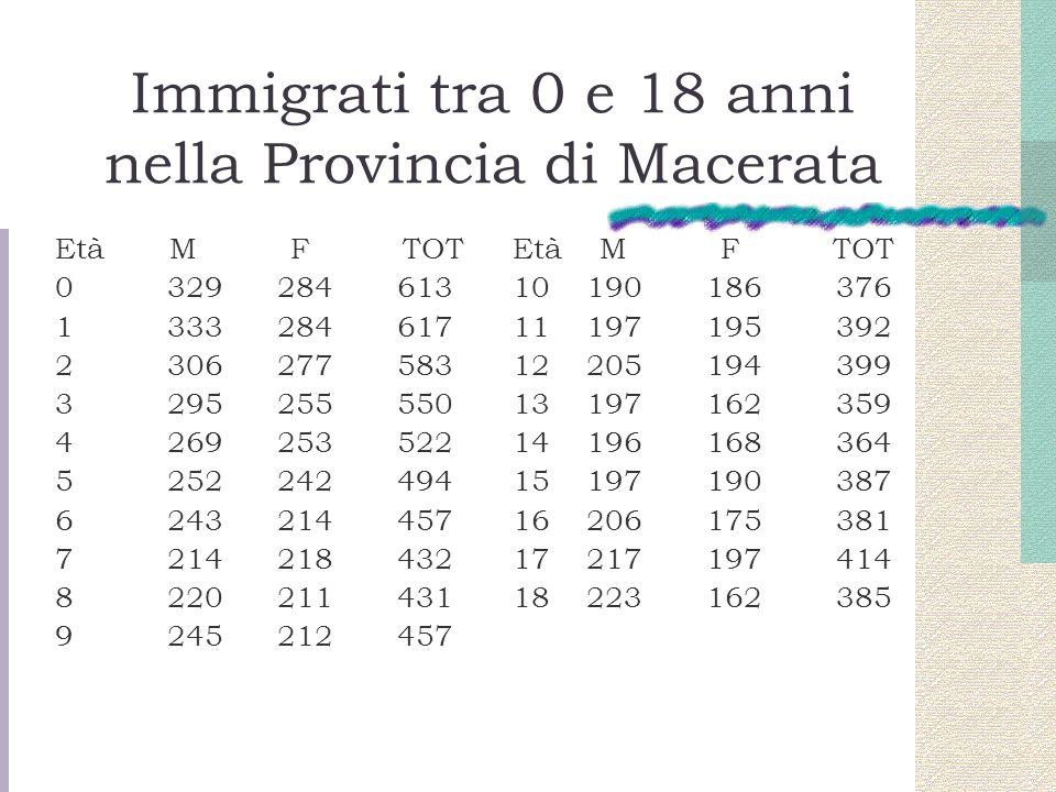 Immigrati tra 0 e 18 anni nella Provincia di Macerata Età M F TOT 0 329 284 613 1 333 284 617 2 306 277 583 3 295 255 550 4 269 253 522 5 252 242 494