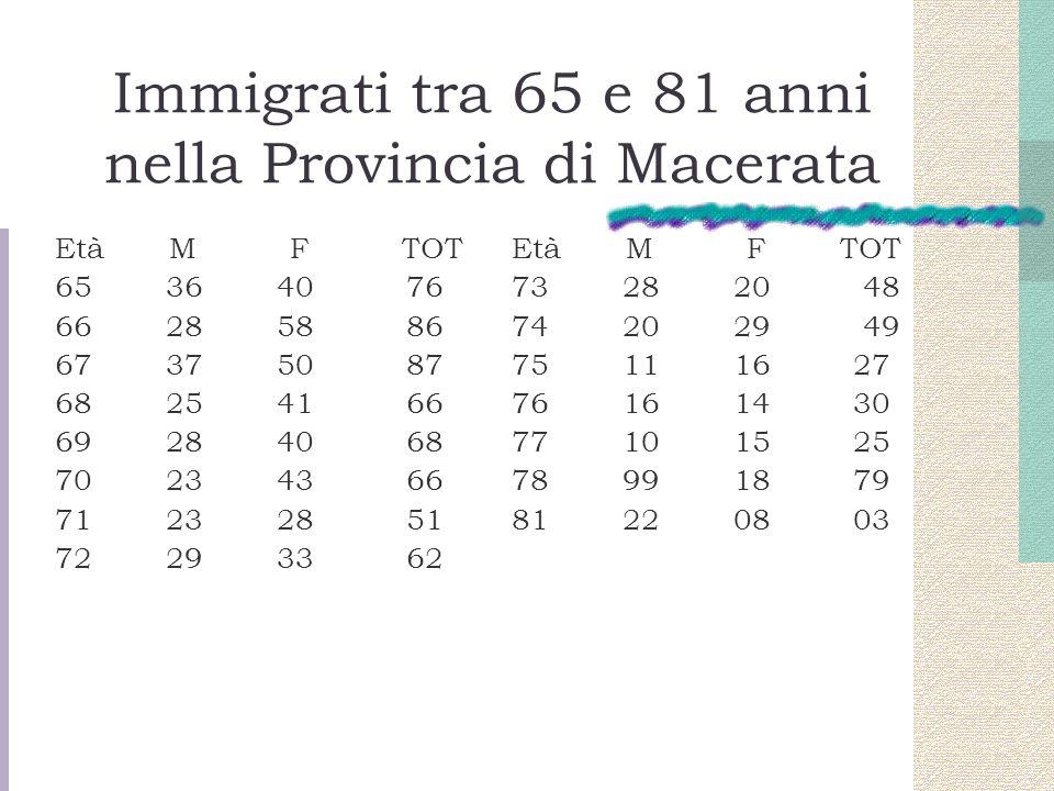 Immigrati tra 65 e 81 anni nella Provincia di Macerata Età M F TOT 65 36 40 76 66 28 58 86 67 37 50 87 68 25 41 66 69 28 40 68 70 23 43 66 71 23 28 51