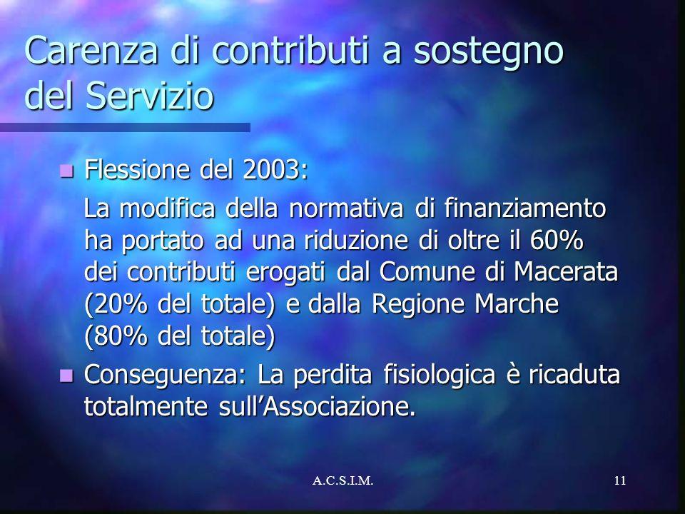 A.C.S.I.M.11 Carenza di contributi a sostegno del Servizio Flessione del 2003: Flessione del 2003: La modifica della normativa di finanziamento ha por