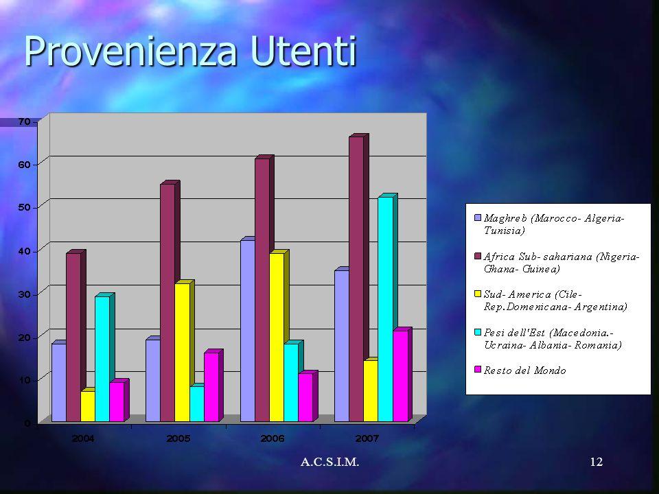 A.C.S.I.M.12 Provenienza Utenti