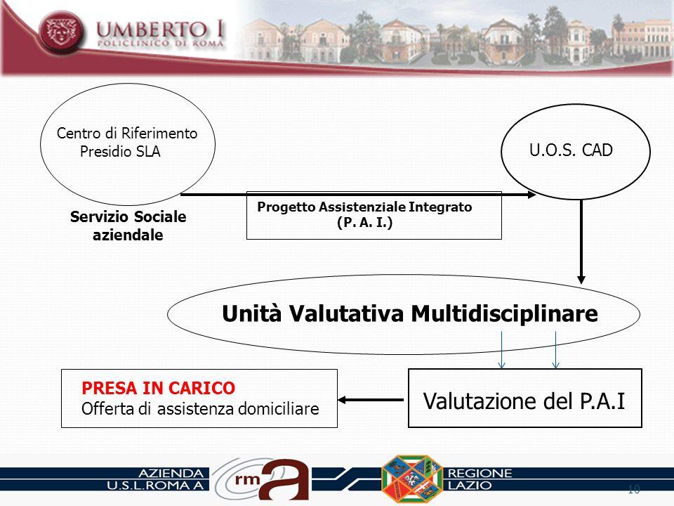 Centro di Riferimento Presidio SLA U.O.S. CAD Unità Valutativa Multidisciplinare Valutazione del P.A.I PRESA IN CARICO Offerta di assistenza domicilia