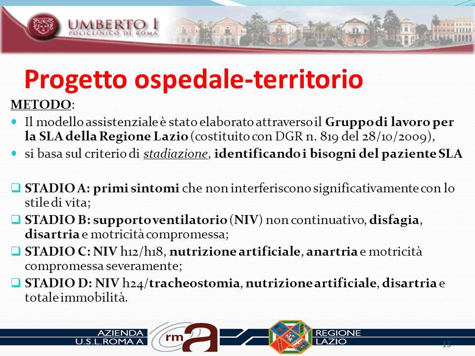 Progetto ospedale-territorio METODO: Il modello assistenziale è stato elaborato attraverso il Gruppo di lavoro per la SLA della Regione Lazio (costitu