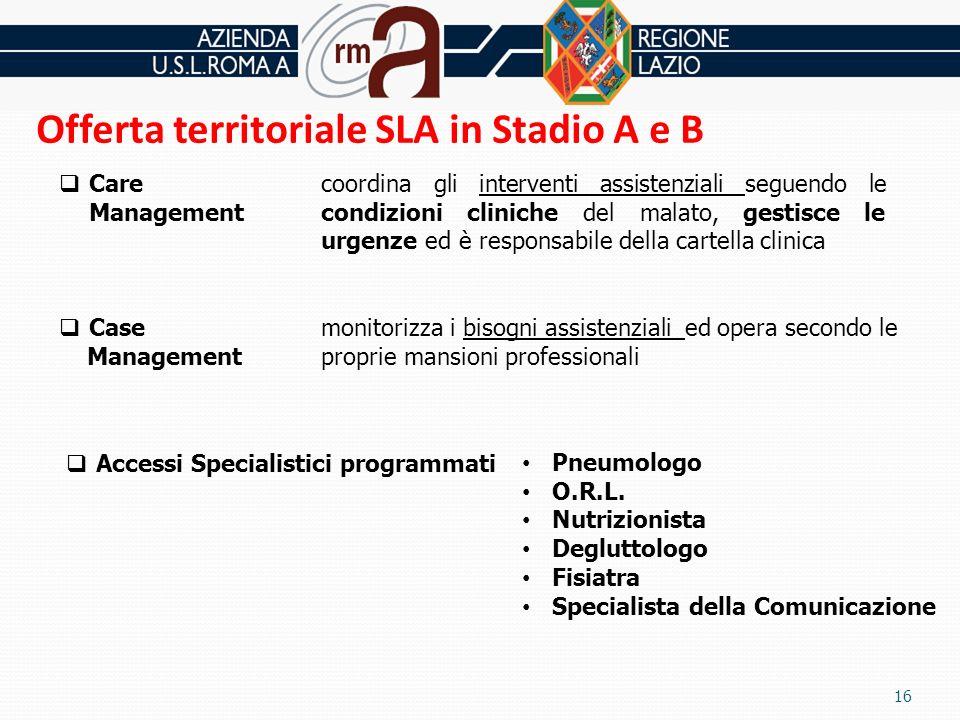 Offerta territoriale SLA in Stadio A e B coordina gli interventi assistenziali seguendo le condizioni cliniche del malato, gestisce le urgenze ed è re