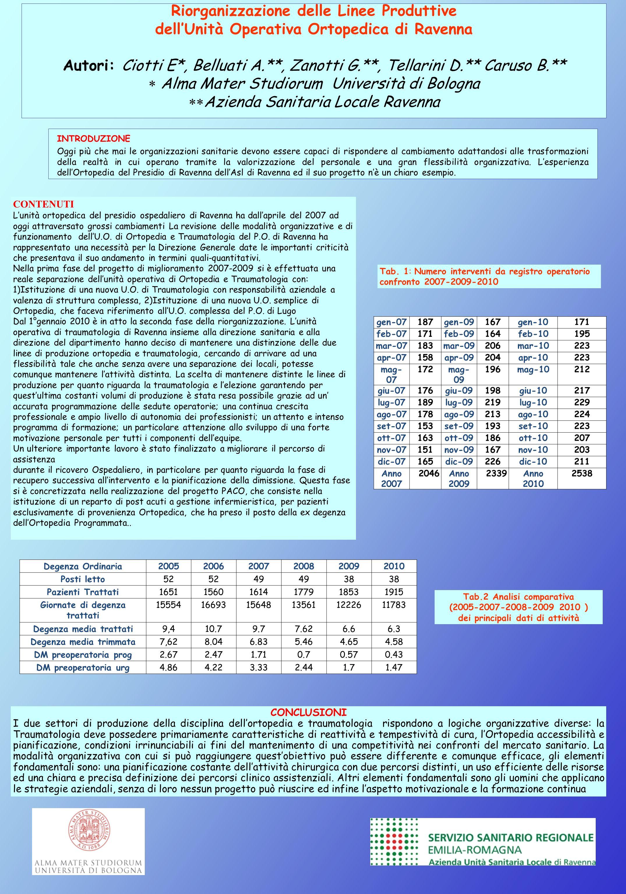 Riorganizzazione delle Linee Produttive dellUnità Operativa Ortopedica di Ravenna Autori: Ciotti E*, Belluati A.**, Zanotti G.**, Tellarini D.** Carus