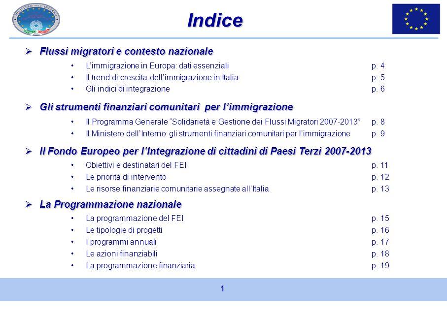 Marzo 2008 Ministero dellInterno Dipartimento per le Libertà Civili e lImmigrazione Il Fondo Europeo per lIntegrazione di cittadini di Paesi Terzi (20