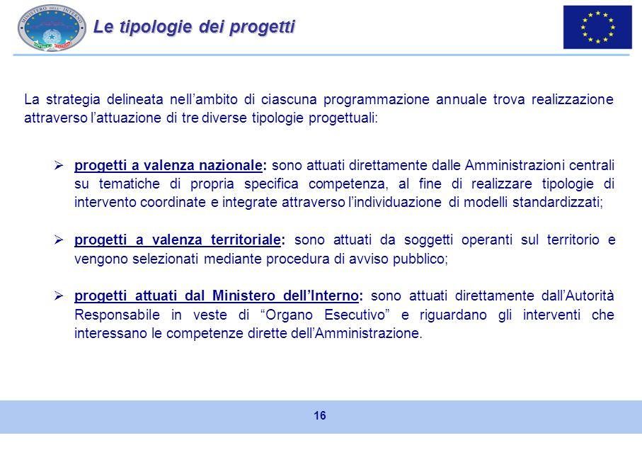 PROGRAMMA ANNUALE 2013 PROGRAMMA ANNUALE 2012 PROGRAMMA ANNUALE 2011 PROGRAMMA ANNUALE 2010 PROGRAMMA ANNUALE 2009 PROGRAMMAZIONE PROGRAMMAZIONE Sulla base degli Orientamenti Strategici Comunitari e in collaborazione con la Commissione Europea, ciascuno Stato membro beneficiario ha sviluppato una strategia, per luso delle risorse ricevute, sulla base di: Tale strategia costituisce il quadro di riferimento per lattuazione delle azioni previste sia dalla programmazione pluriennale che dai Programmi Annuali.