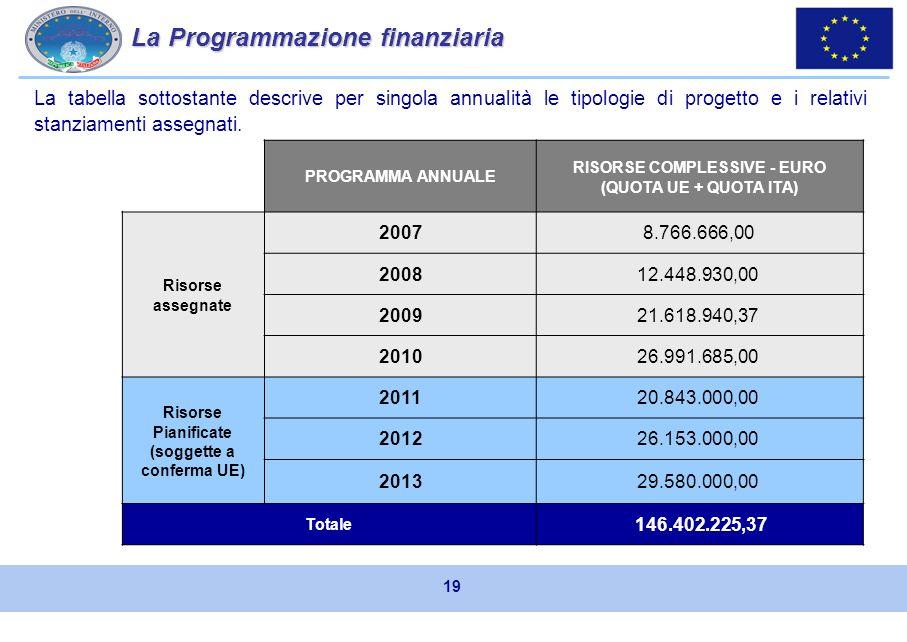 Le azioni finanziabili Per dare attuazione agli obiettivi strategici del Fondo, ogni programmazione annuale individua e definisce le azioni dintervento dei singoli progetti.