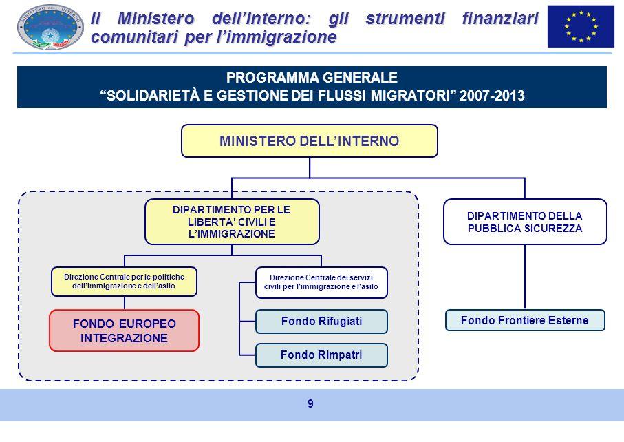 Il Programma Generale SOLID 2007-2013 1)Il Fondo Europeo per lintegrazione di cittadini di Paesi terzi 2007 - 2013; 2)Il Fondo Europeo per i rifugiati