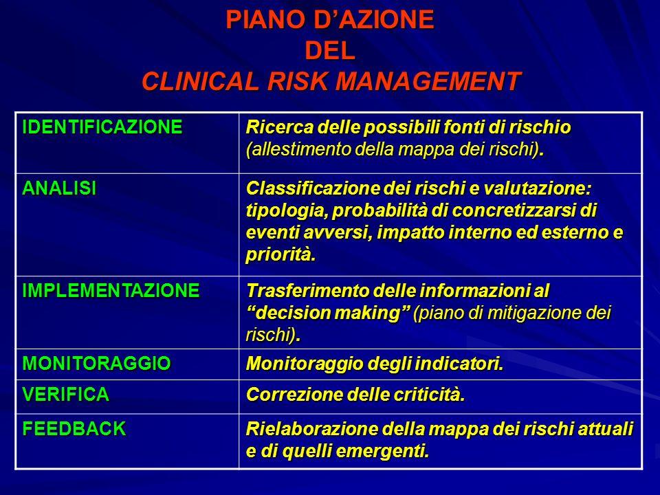 IDENTIFICAZIONE Ricerca delle possibili fonti di rischio (allestimento della mappa dei rischi). ANALISI Classificazione dei rischi e valutazione: tipo
