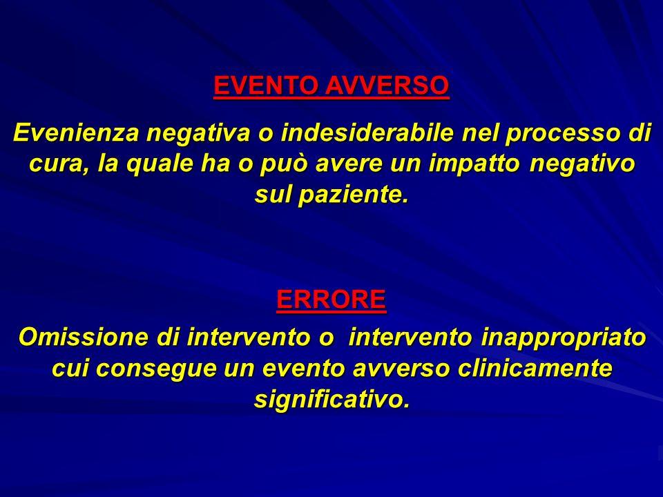 EVENTO AVVERSO Evenienza negativa o indesiderabile nel processo di cura, la quale ha o può avere un impatto negativo sul paziente. ERRORE Omissione di