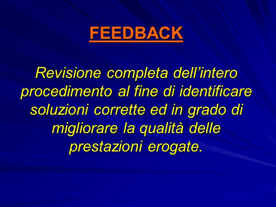 FEEDBACK Revisione completa dellintero procedimento al fine di identificare soluzioni corrette ed in grado di migliorare la qualità delle prestazioni