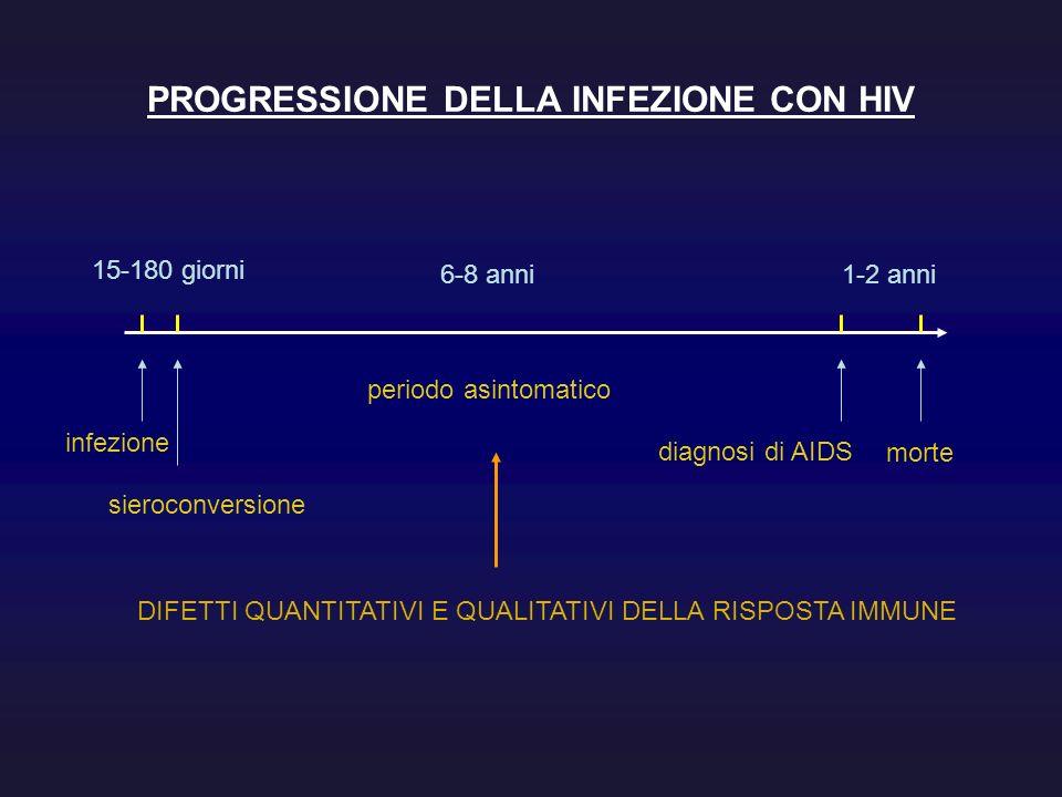 PROGRESSIONE DELLA INFEZIONE CON HIV infezione sieroconversione diagnosi di AIDS morte periodo asintomatico 15-180 giorni 6-8 anni1-2 anni DIFETTI QUA