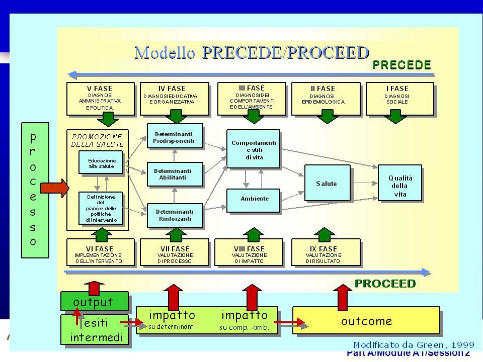 Part A/Module A1/Session 2 Modello di progettazione