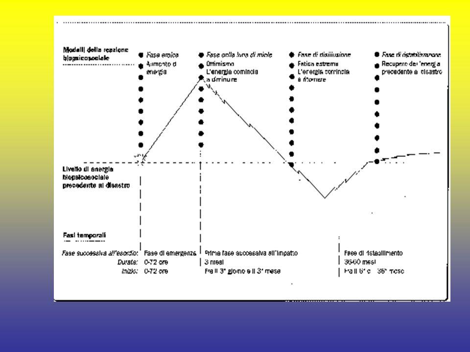 FATTORI DI RISCHIO Fattori di rischio oggettivi: -Eventi che comportano gravi danni per neonati e bambini; -Eventi che coinvolgono molte persone (dall incidente stradale al terremoto); -Eventi che causano lesioni gravi, mutilazioni e deformazioni del corpo delle vittime; -Eventi che causano la morte di colleghi; -Il fallimento di una missione di soccorso comportante la morte di una o più persone; -La necessità di compiere scelte difficili e/o inadeguate al proprio ruolo operativo; -La necessità di prendere decisioni importanti in tempi rapidissimi.