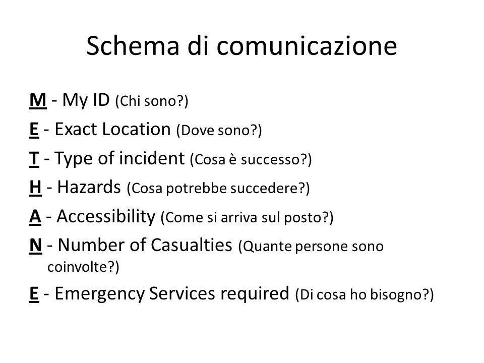 Schema di comunicazione M - My ID (Chi sono?) E - Exact Location (Dove sono?) T - Type of incident (Cosa è successo?) H - Hazards (Cosa potrebbe succe
