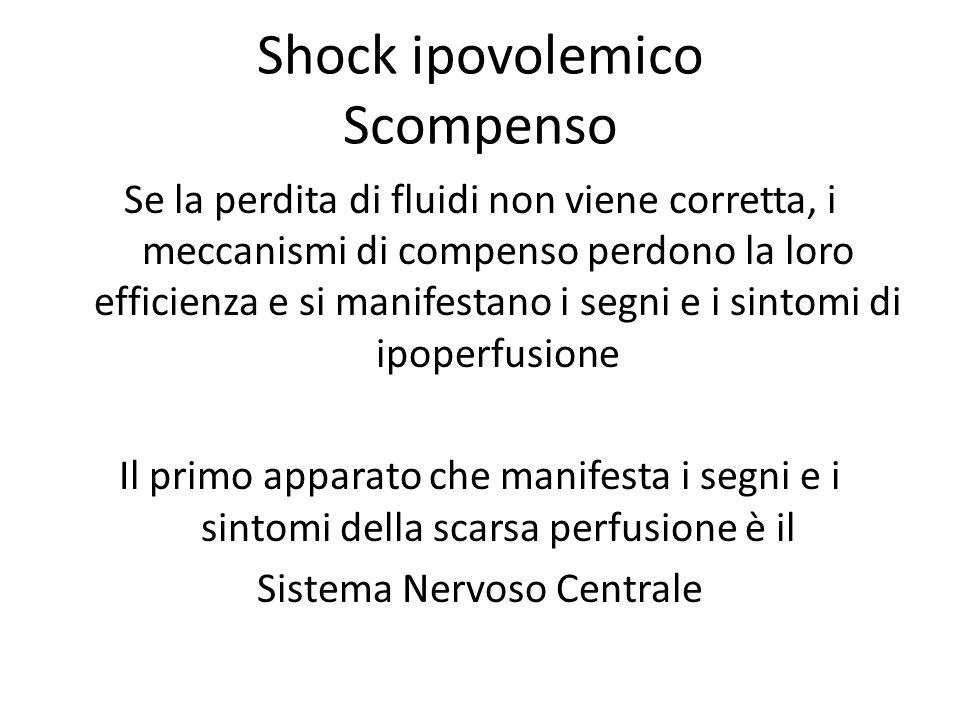 Shock ipovolemico Scompenso Se la perdita di fluidi non viene corretta, i meccanismi di compenso perdono la loro efficienza e si manifestano i segni e