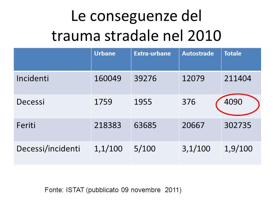 Le conseguenze del trauma stradale nel 2010 UrbaneExtra-urbaneAutostradeTotale Incidenti1600493927612079211404 Decessi175919553764090 Feriti2183836368